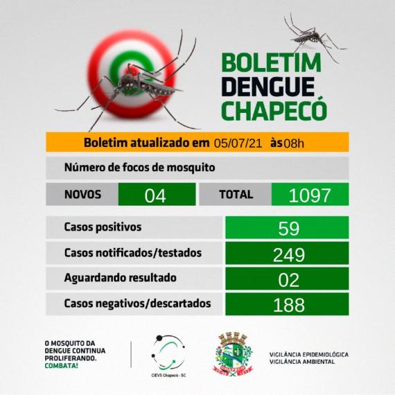 Chapecó tem 59 casos confirmados de dengue